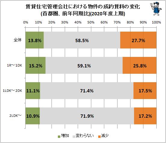 ↑ 賃貸住宅管理会社における物件の成約賃料の変化(首都圏、前年同月比)(2020年度上期)