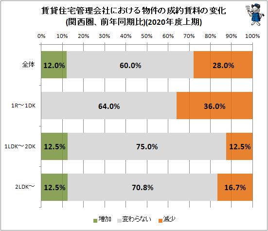 ↑ 賃貸住宅管理会社における物件の成約賃料の変化(関西圏、前年同期比)(2020年度上期)