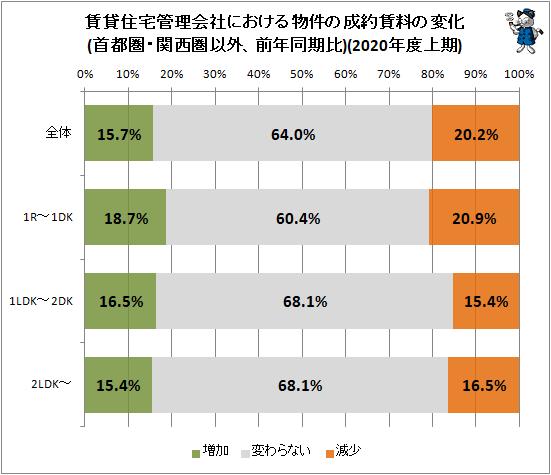 ↑ 賃貸住宅管理会社における物件の成約賃料の変化(首都圏・関西圏以外、前年同期比)(2020年度上期)
