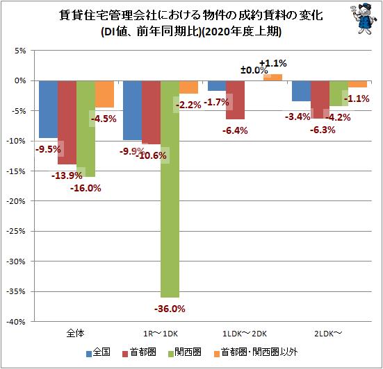 ↑ 賃貸住宅管理会社における物件の成約賃料の変化(DI値、前年同期比)(2020年度上期)