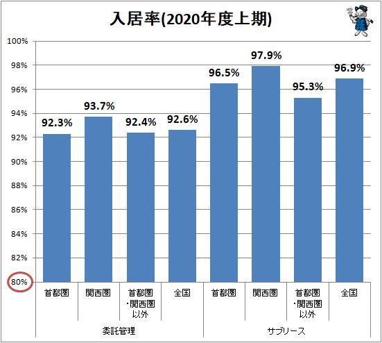 ↑ 入居率(2020年度上期)