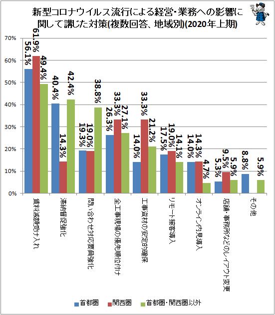 ↑ 新型コロナウイルス流行による経営・業務への影響に関して講じた対策(複数回答、地域別)(2020年上期)