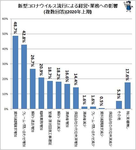 ↑ 新型コロナウイルス流行による経営・業務への影響(複数回答)(2020年上期)