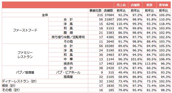 ↑ 外食産業前年同月比・全店データ(2020年11月分)
