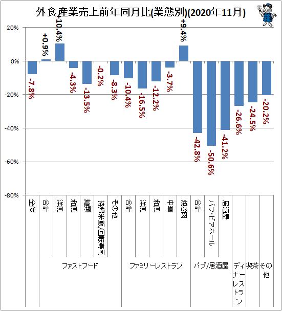 ↑ 外食産業売上高前年同月比(業態別)(2020年11月)