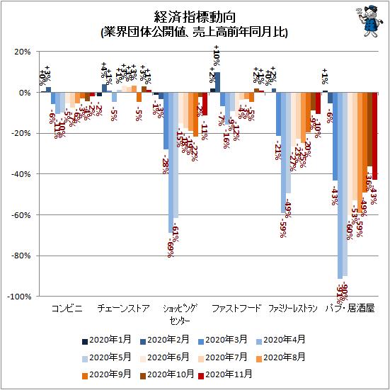 ↑ 経済指標動向(業界団体公開値、売上高前年同月比)