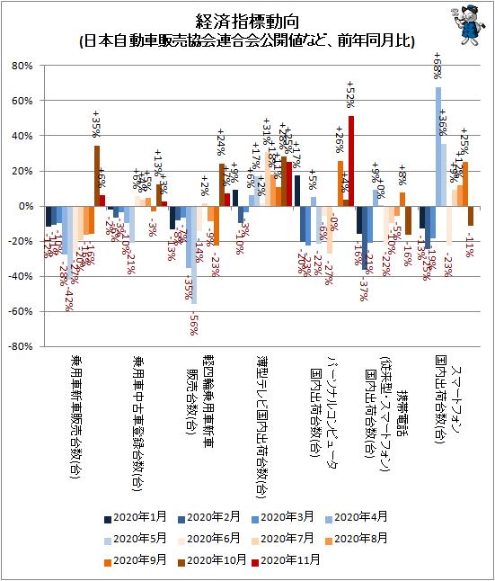 ↑ 経済指標動向(日本自動車販売協会連合会公開値など、前年同月比)