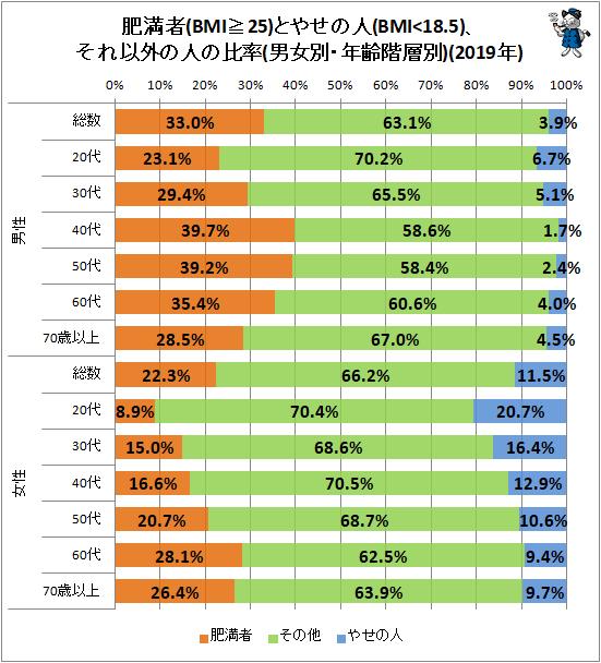 ↑ 肥満者(BMI≧25)とやせの人(BMI<18.5)、それ以外の人の比率(男女別・年齢階層別)(2019年)