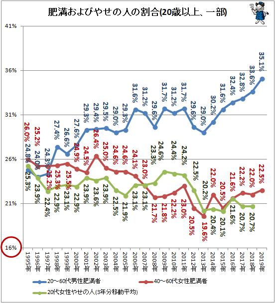 ↑ 肥満およびやせの人の割合(20歳以上、一部)