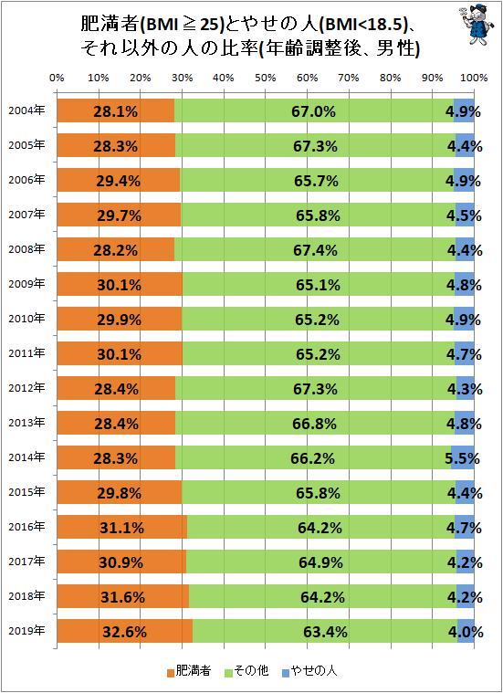 ↑ 肥満者(BMI≧25)とやせの人(BMI<18.5)、それ以外の人の比率(年齢調整後、男性)