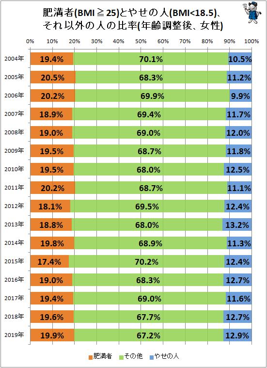 ↑ 肥満者(BMI≧25)とやせの人(BMI<18.5)、それ以外の人の比率(年齢調整後、女性)