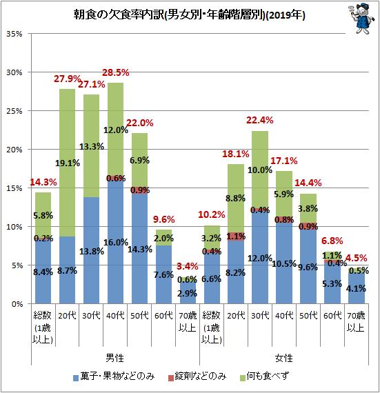 ↑ 朝食の欠食率内訳(男女別・年齢階層別)(2019年)
