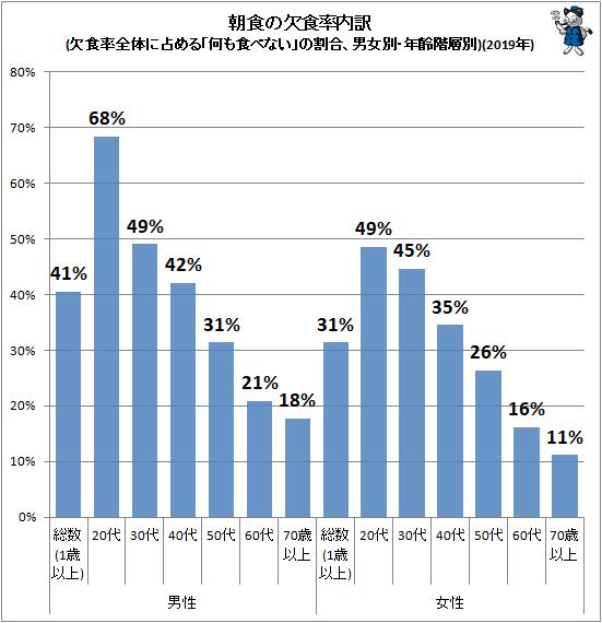 ↑ 朝食の欠食率内訳(欠食率全体に占める「何も食べない」の割合、男女別・年齢階層別)(2019年)