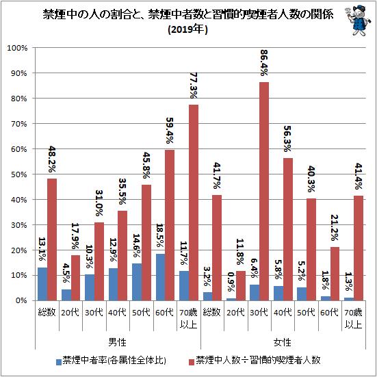 ↑ 禁煙中の人の割合と、禁煙中者数と習慣的喫煙者人数の関係(2019年)