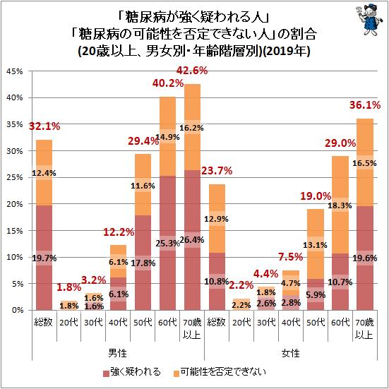↑ 「糖尿病が強く疑われる人」「糖尿病の可能性を否定できない人」の割合(20歳以上、男女別・年齢階層別)(2019年)
