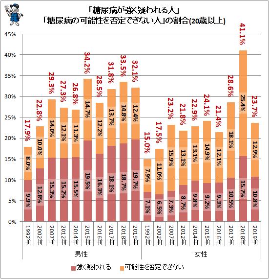 ↑ 「糖尿病が強く疑われる人」「糖尿病の可能性を否定できない人」の割合(20歳以上)