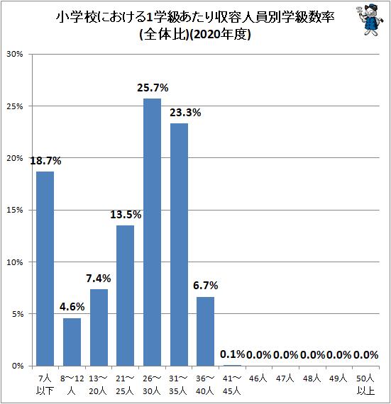 ↑ 小学校における1学級あたり収容人員別学級数率(全体比)(2020年度)