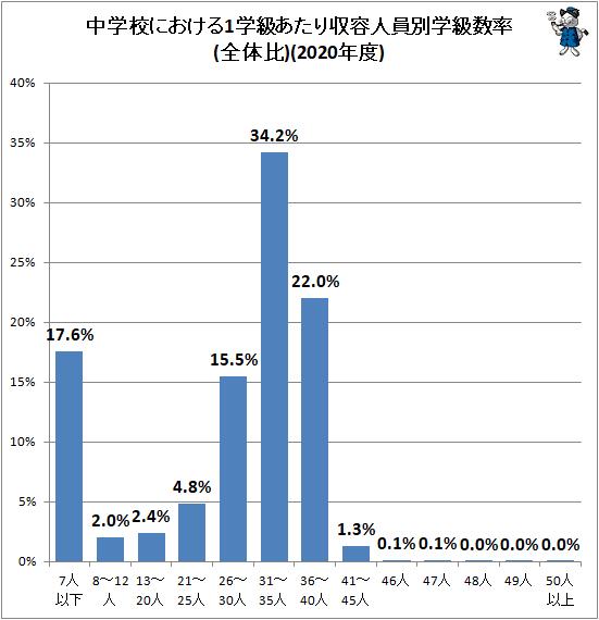 ↑ 中学校における1学級あたり収容人員別学級数率(全体比)(2020年度)