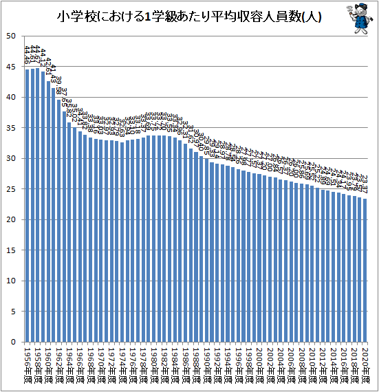 ↑ 小学校における1学級あたり平均収容人員数(人)