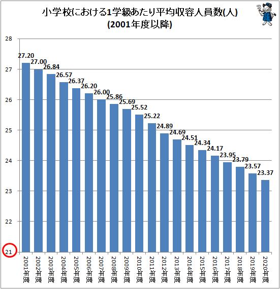 ↑ 小学校における1学級あたり平均収容人員数(人)(2001年度以降)