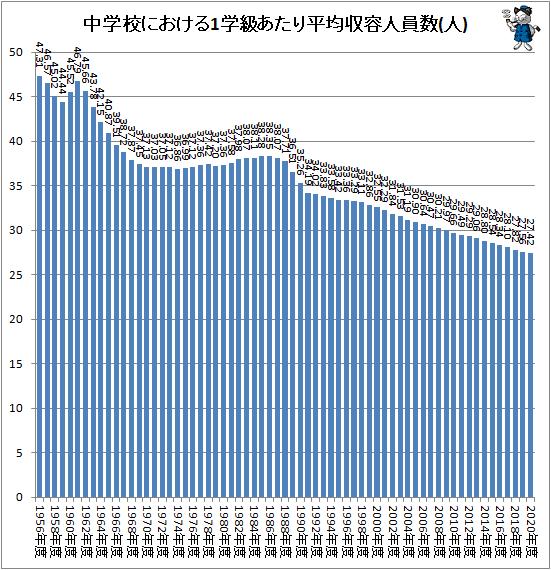 ↑ 中学校における1学級あたり平均収容人員数(人)