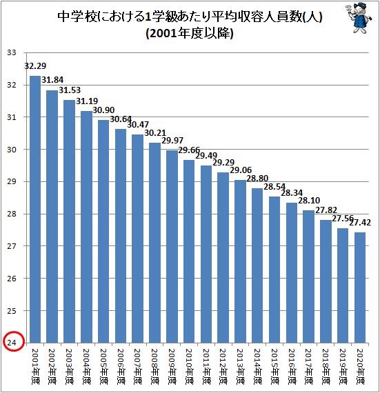 ↑ 中学校における1学級あたり平均収容人員数(人)(2001年度以降)