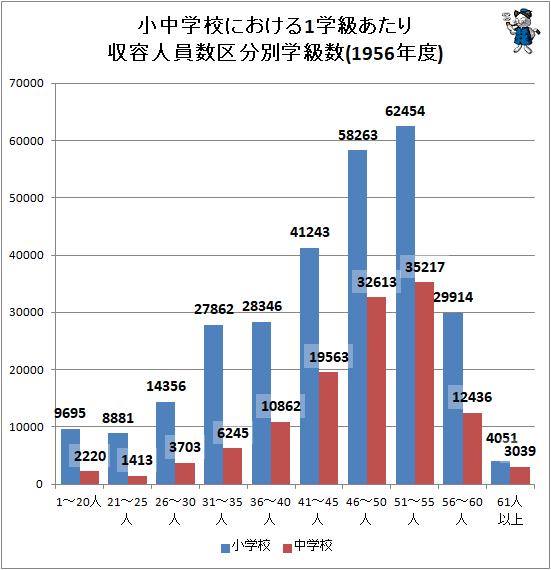 ↑ 小中学校における1学級あたり収容人員数区分別学級数(1956年度)