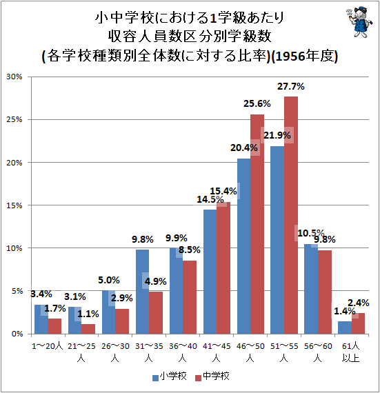 ↑ 小中学校における1学級あたり収容人員数区分別学級数(各学校種類別全体数に対する比率)(1956年度)