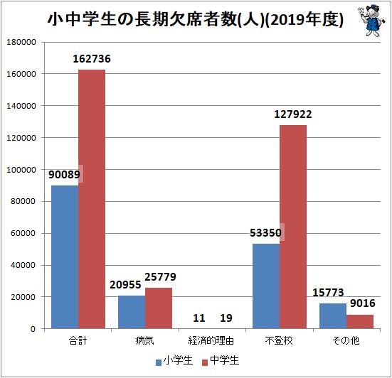 ↑ 小中学生の長期欠席者数(人)(2019年度)