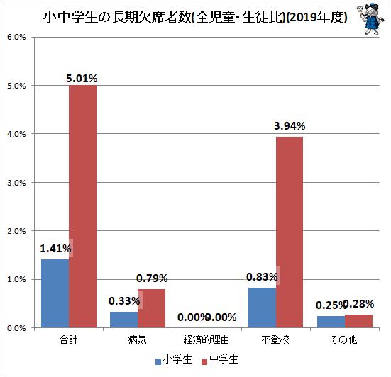 ↑ 小中学生の長期欠席者数(全児童・生徒比)(2019年度)