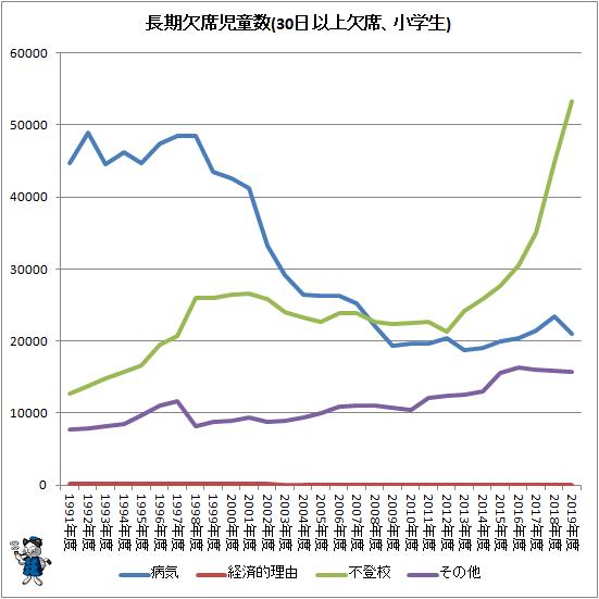 ↑ 長期欠席児童生徒数(30日以上欠席、小学生)