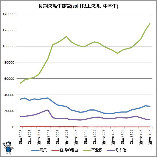 ↑ 長期欠席児童生徒数(30日以上欠席、中学生)