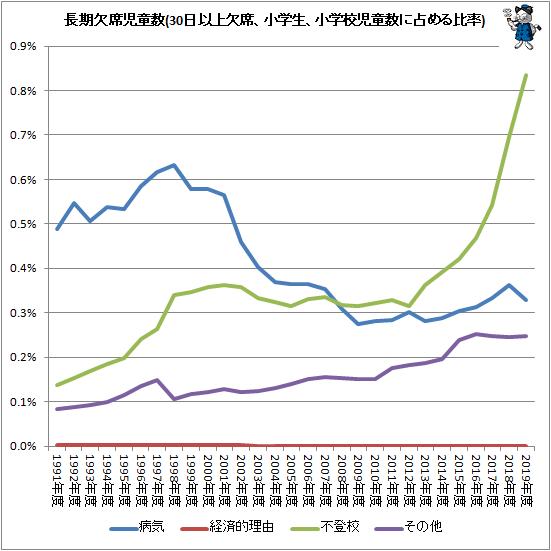↑ 長期欠席児童生徒数(30日以上欠席、小学生、小学校児童数に占める比率)