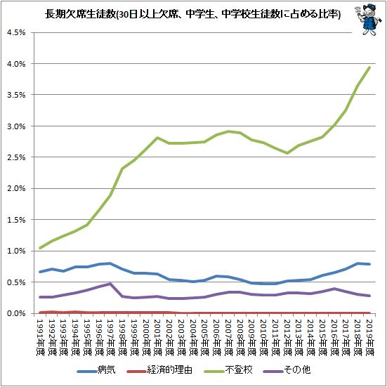 ↑ 長期欠席児童生徒数(30日以上欠席、中学生)(中学校生徒数に占める比率)