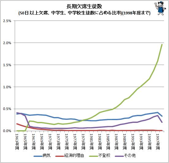 ↑ 長期欠席児童数(50日以上欠席、中学生、小学校児童数に占める比率)(1998年度まで)
