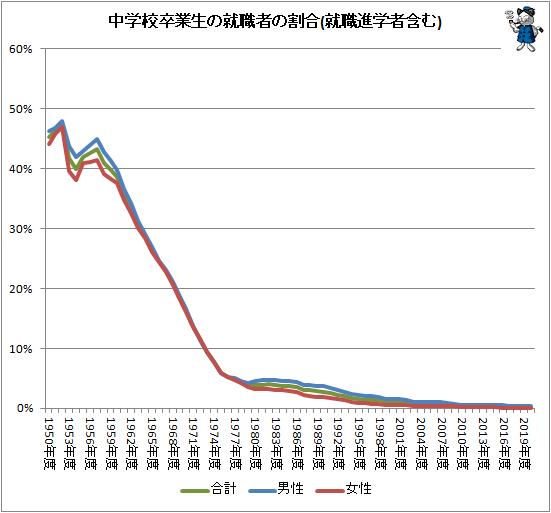 ↑ 中学校卒業生の就職者の割合(就職進学者含む)