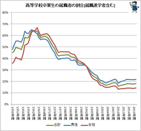↑ 高等学校卒業生の就職者の割合(就職進学者含む)