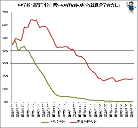 ↑ 中学校・高等学校卒業生の就職者の割合(就職進学者含む)