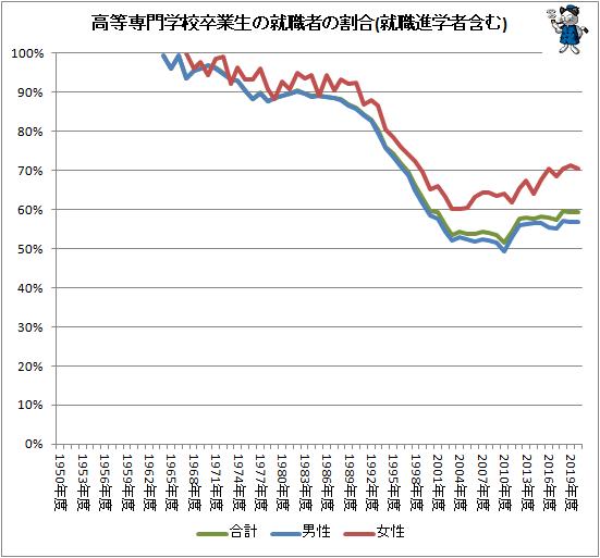 ↑ 高等専門学校卒業生の就職者の割合(就職進学者含む)
