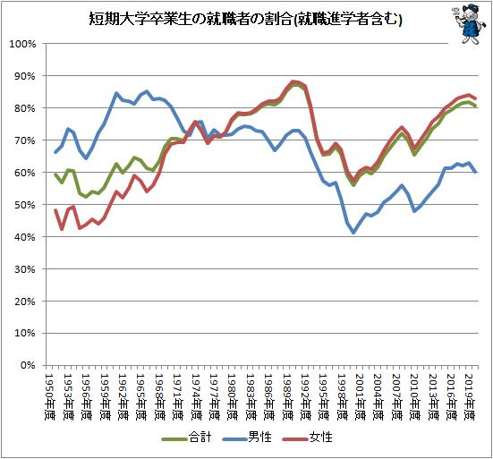 ↑ 短期大学卒業生の就職者の割合(就職進学者含む)