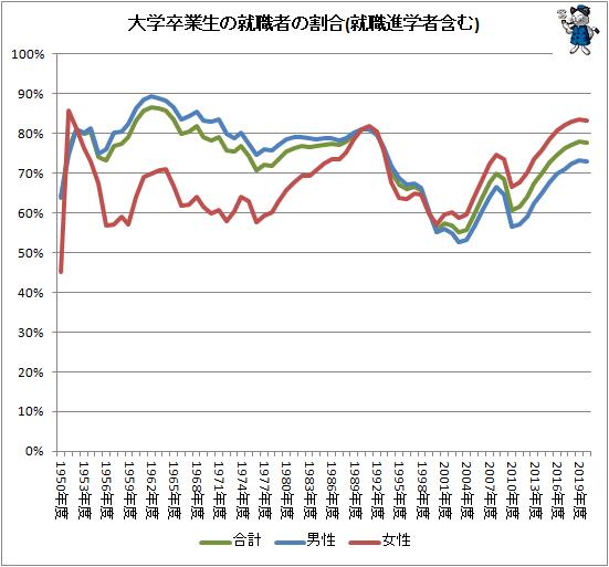 ↑ 大学卒業生の就職者の割合(就職進学者含む)
