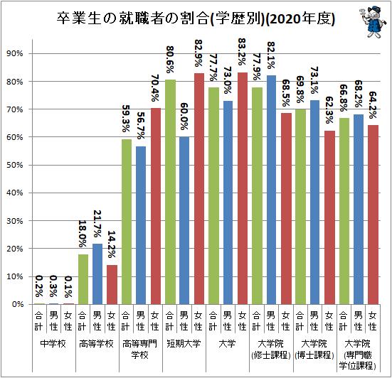 ↑ 卒業生の就職者の割合(学歴別)(2020年度)