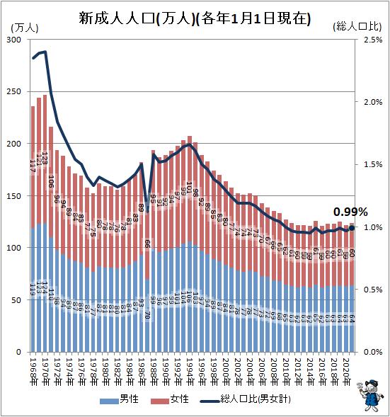 ↑ 新成人人口(万人)(各年1月1日現在)