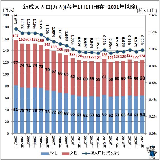↑ 新成人人口(万人)(各年1月1日現在、2001年以降)