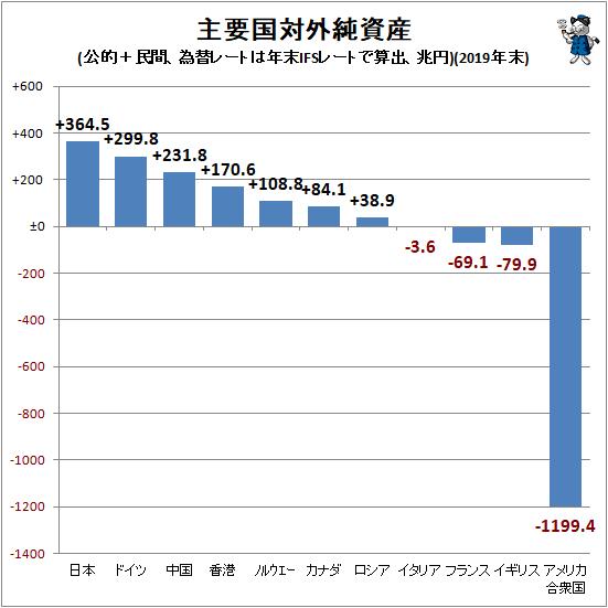 ↑ 主要国対外純資産(公的+民間、為替レートは年末IFSレートで算出、兆円)(2019年末)