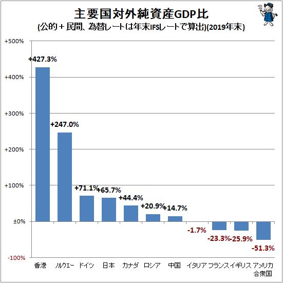 ↑ 主要国対外純資産GDP比(公的+民間、為替レートは年末IFSレートで算出)(2019年末)