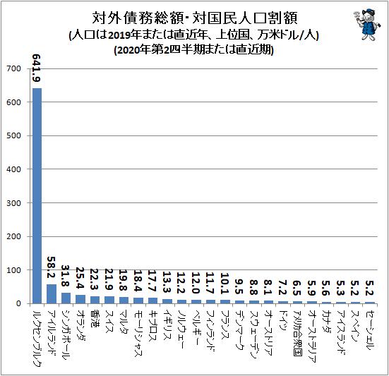 ↑ 対外債務総額・対国民人口割額(人口は2019年または直近年、上位国、万米ドル/人)(2020年第2四半期または直近期)