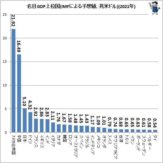 ↑ 名目GDP上位国(IMFによる予想値、兆米ドル)(2021年)