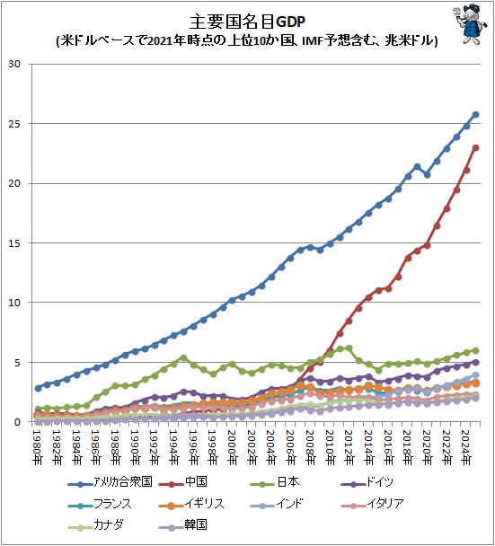 ↑ 主要国名目GDP(米ドルベースで2021年時点の上位10か国、IMF予想含む、兆米ドル)