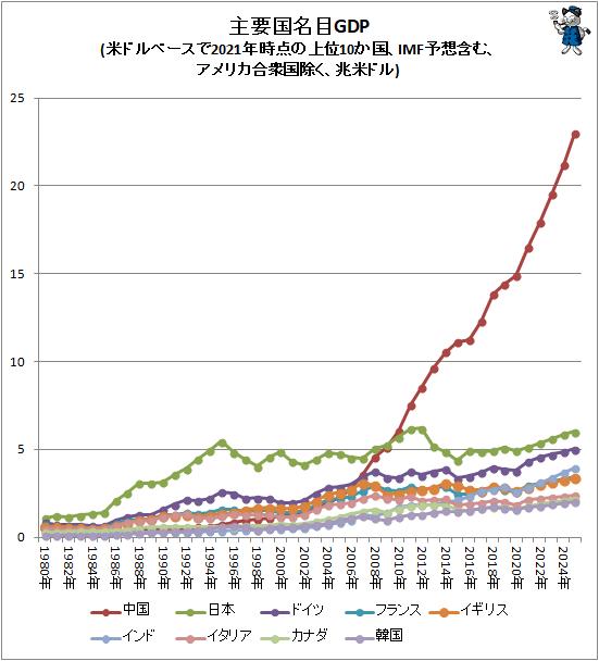↑ 主要国名目GDP(米ドルベースで2021年時点の上位10か国、IMF予想含む、アメリカ合衆国除く、兆米ドル)